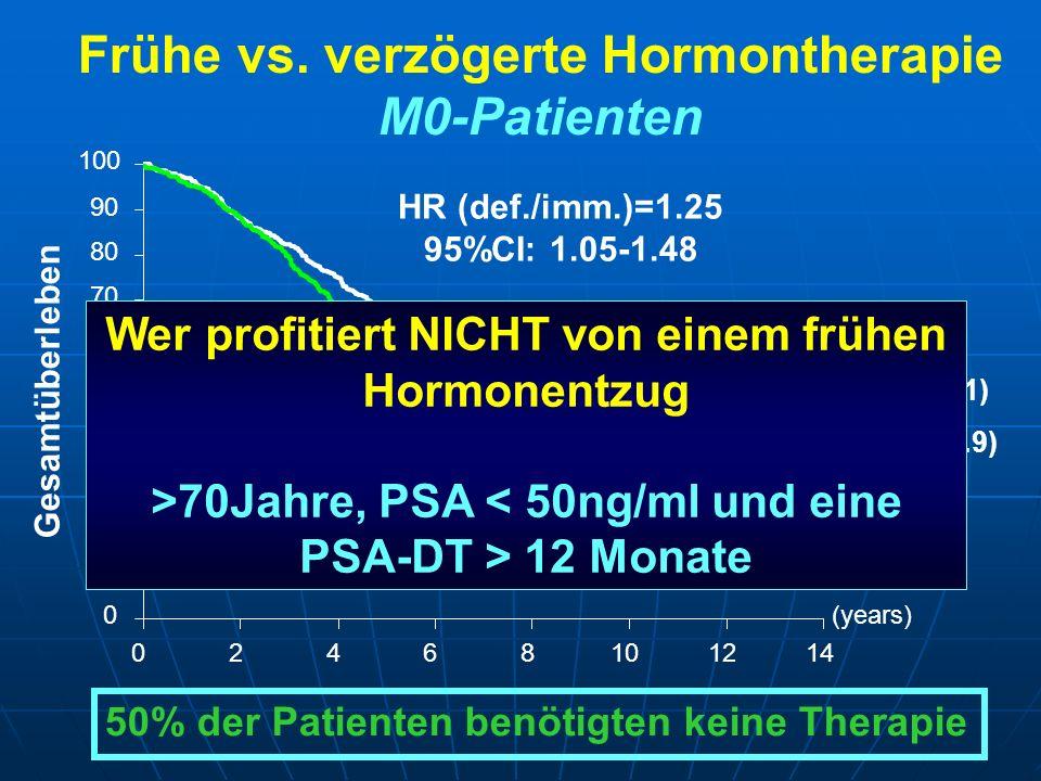 Frühe vs. verzögerte Hormontherapie M0-Patienten