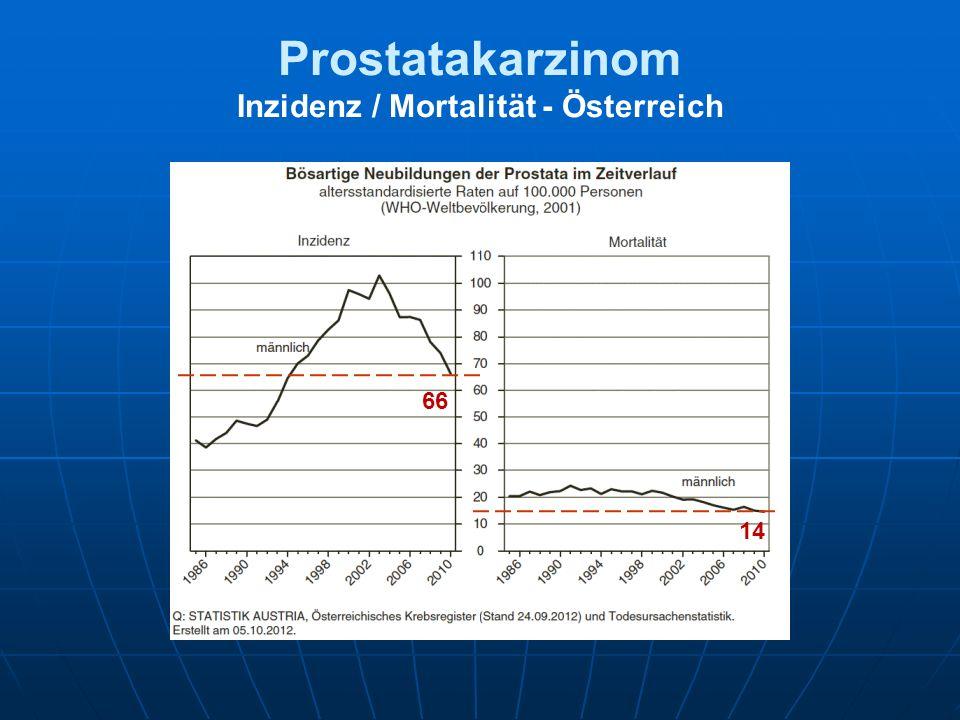 Prostatakarzinom Inzidenz / Mortalität - Österreich