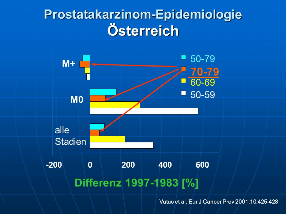 Prostatakarzinom-Epidemiologie Österreich