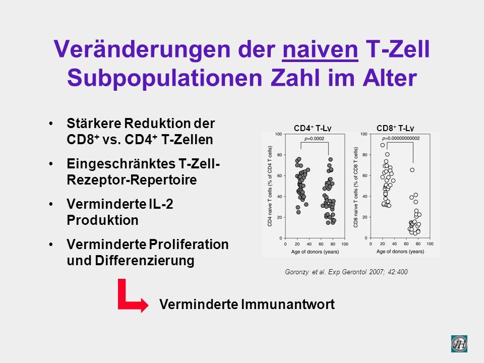 Veränderungen der naiven T-Zell Subpopulationen Zahl im Alter