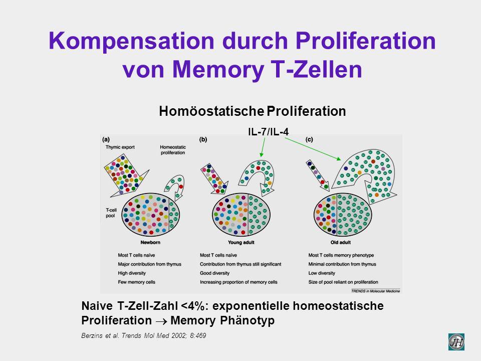 Kompensation durch Proliferation von Memory T-Zellen