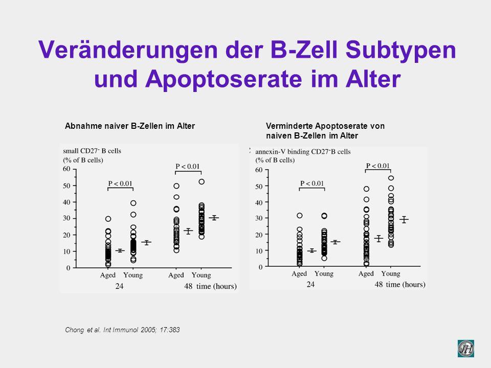 Veränderungen der B-Zell Subtypen und Apoptoserate im Alter