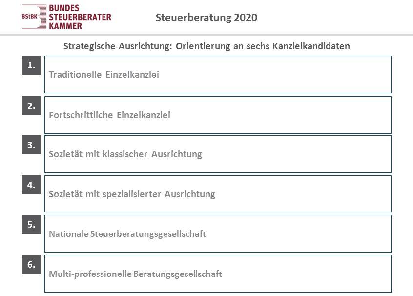 Strategische Ausrichtung: Orientierung an sechs Kanzleikandidaten