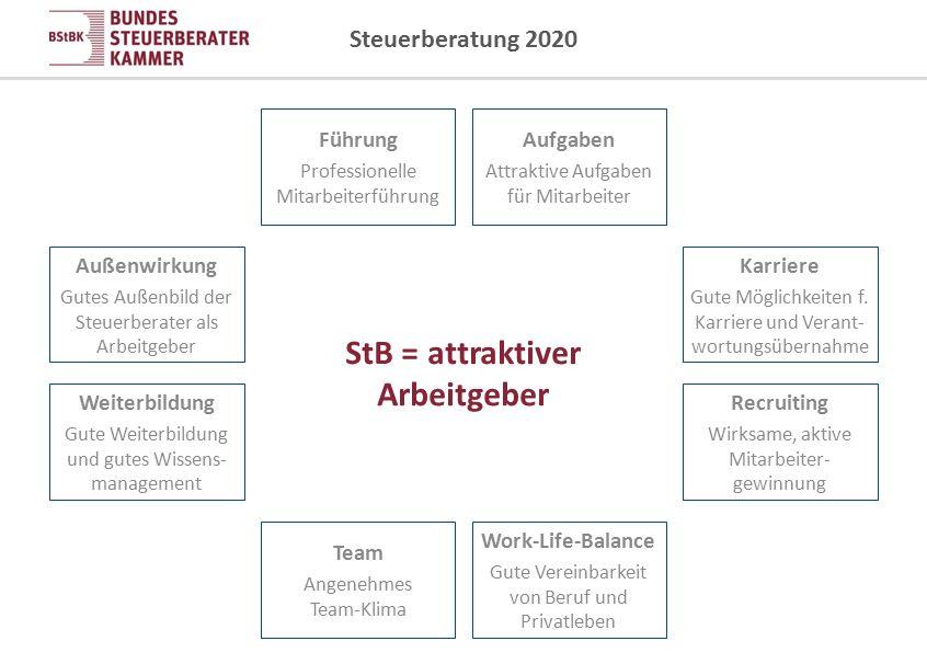 StB = attraktiver Arbeitgeber