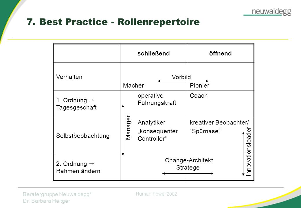 7. Best Practice - Rollenrepertoire