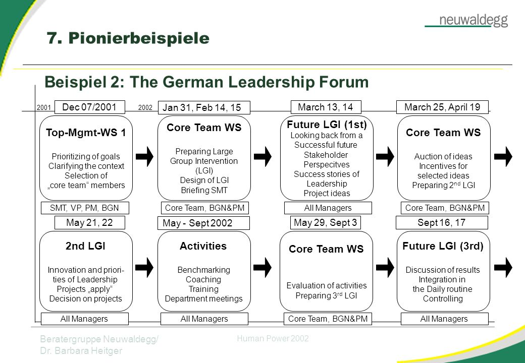 Beispiel 2: The German Leadership Forum