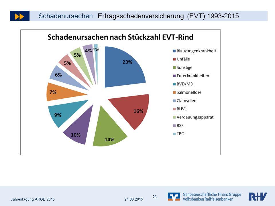 Schadenursachen Ertragsschadenversicherung (EVT) 1993-2015
