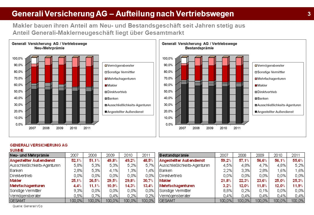 Generali Versicherung AG – Aufteilung nach Vertriebswegen