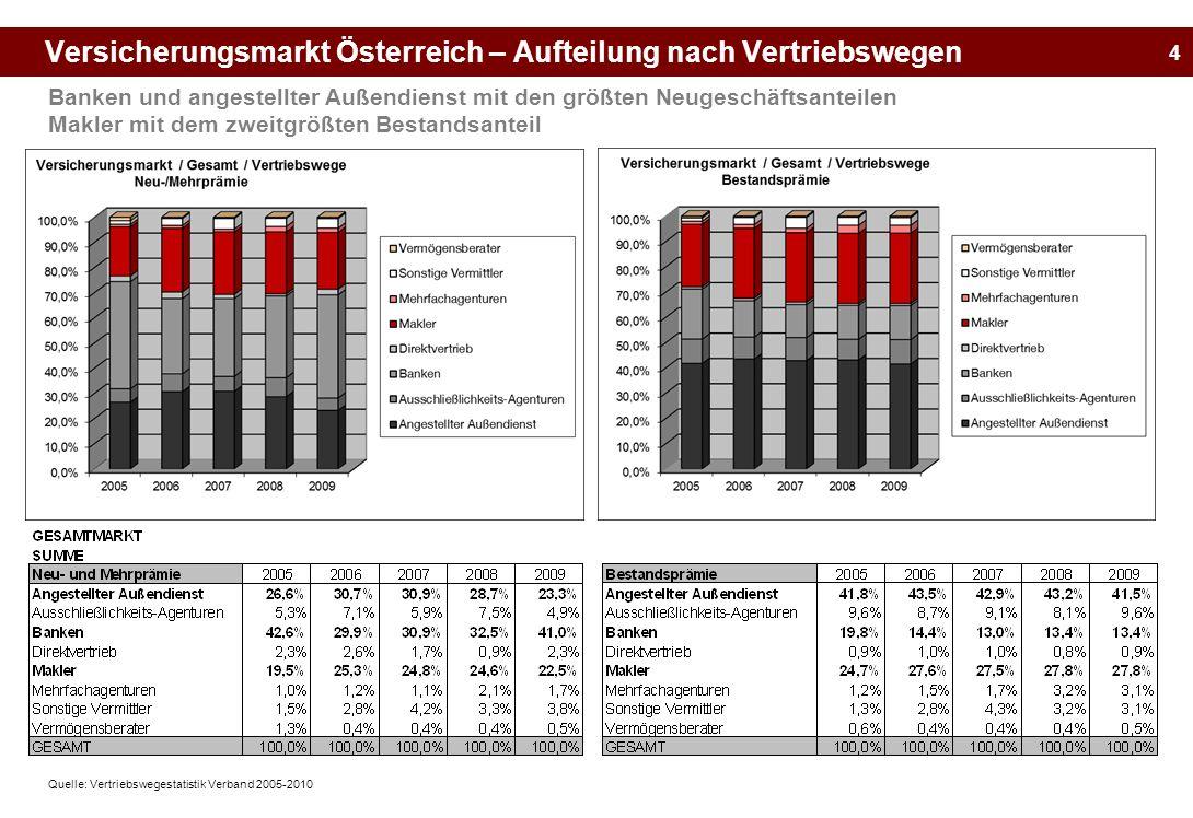 Versicherungsmarkt Österreich – Aufteilung nach Vertriebswegen
