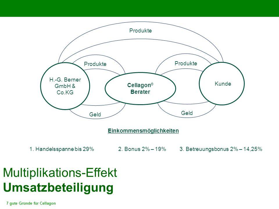 Multiplikations-Effekt Umsatzbeteiligung