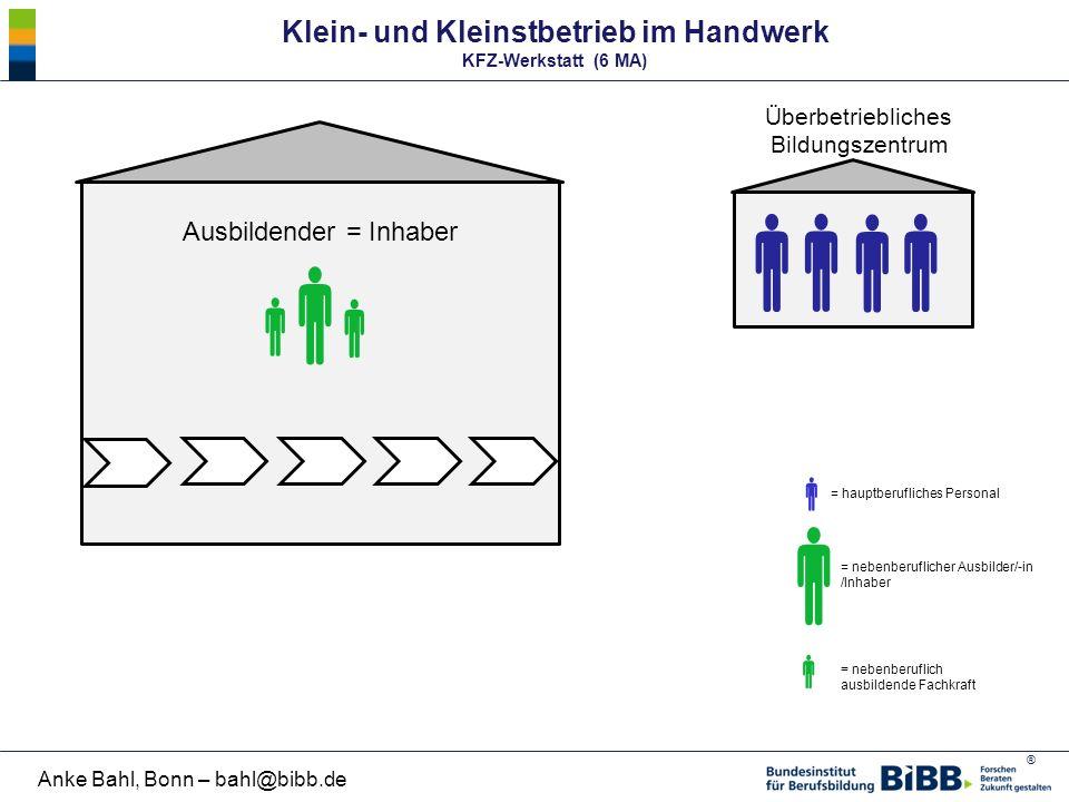 Klein- und Kleinstbetrieb im Handwerk KFZ-Werkstatt (6 MA)