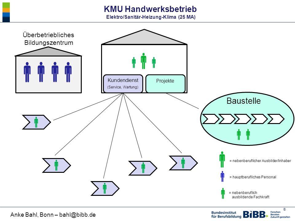 KMU Handwerksbetrieb Elektro/Sanitär-Heizung-Klima (25 MA)