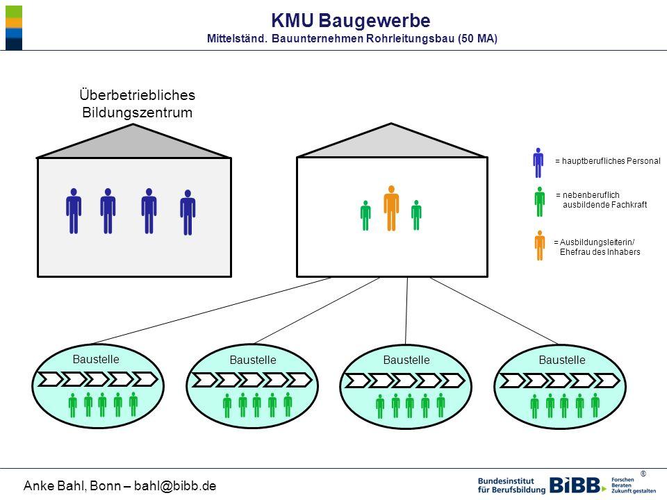 KMU Baugewerbe Mittelständ. Bauunternehmen Rohrleitungsbau (50 MA)