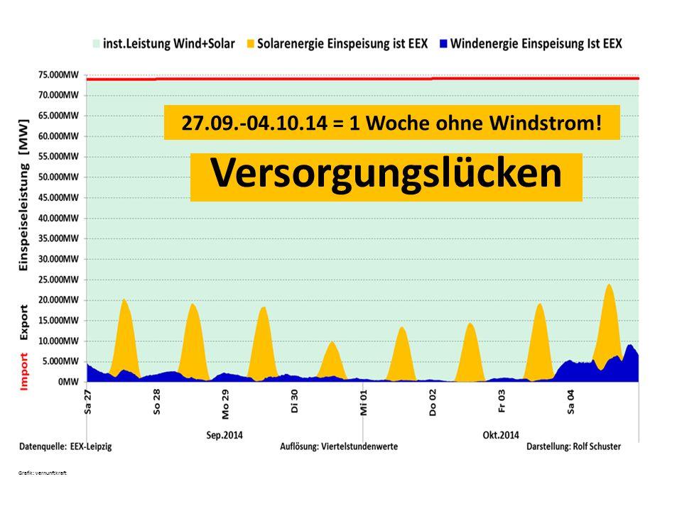 27.09.-04.10.14 = 1 Woche ohne Windstrom!