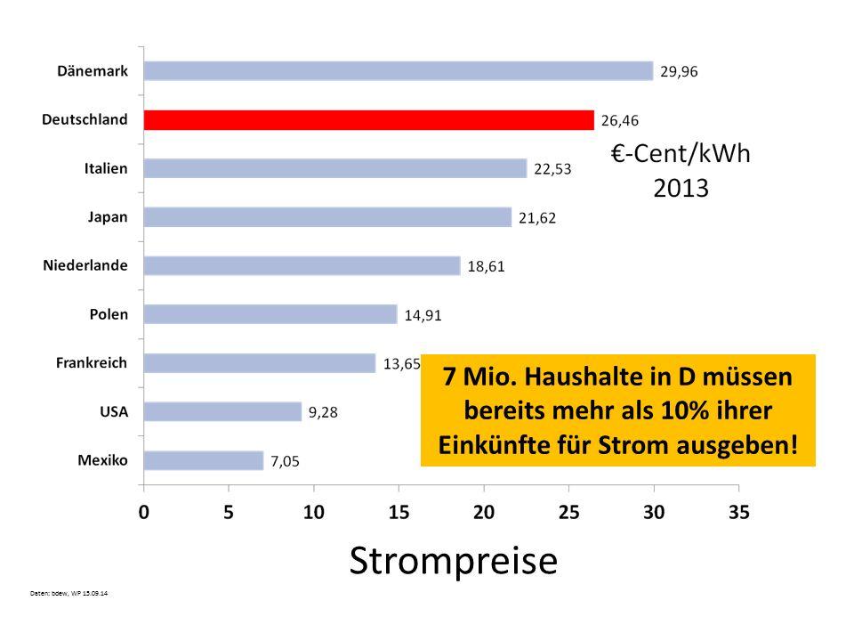 Strompreise 7 Mio. Haushalte in D müssen bereits mehr als 10% ihrer