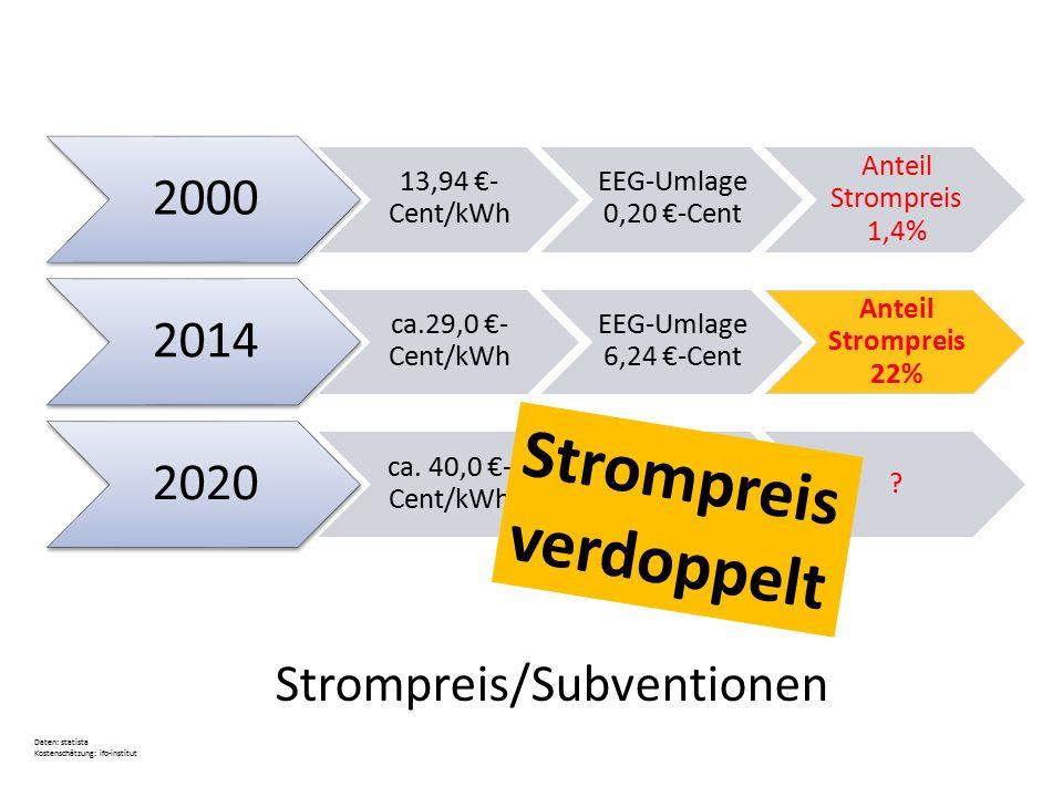 Strompreis/Subventionen