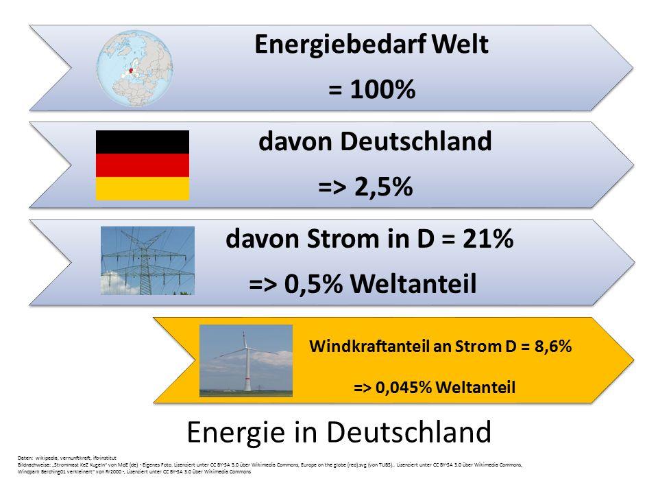 Windkraftanteil an Strom D = 8,6%