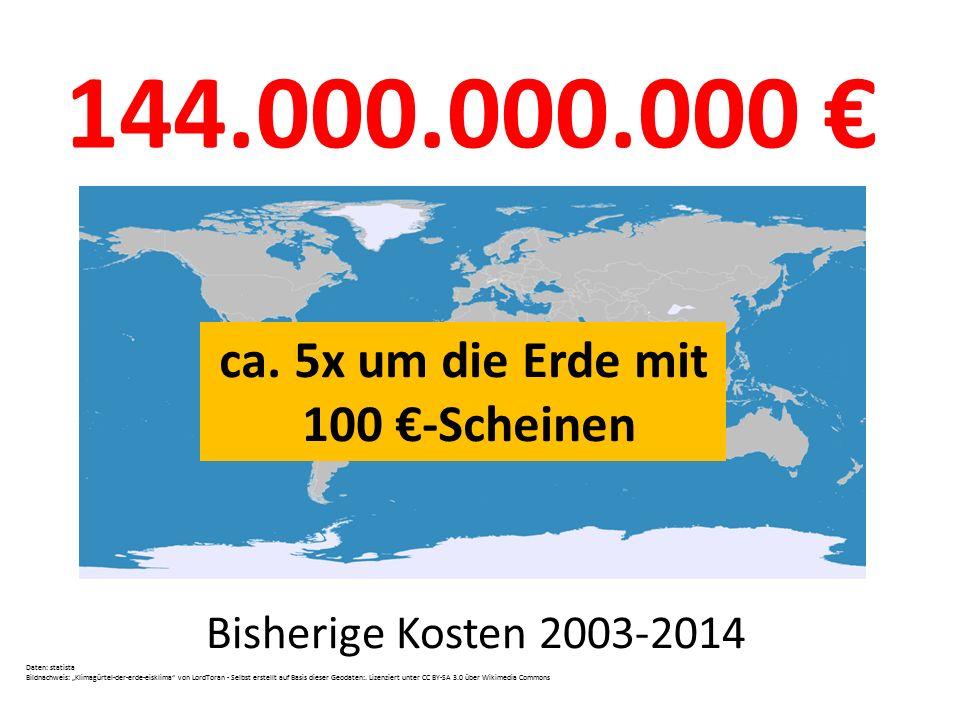 144.000.000.000 € ca. 5x um die Erde mit 100 €-Scheinen