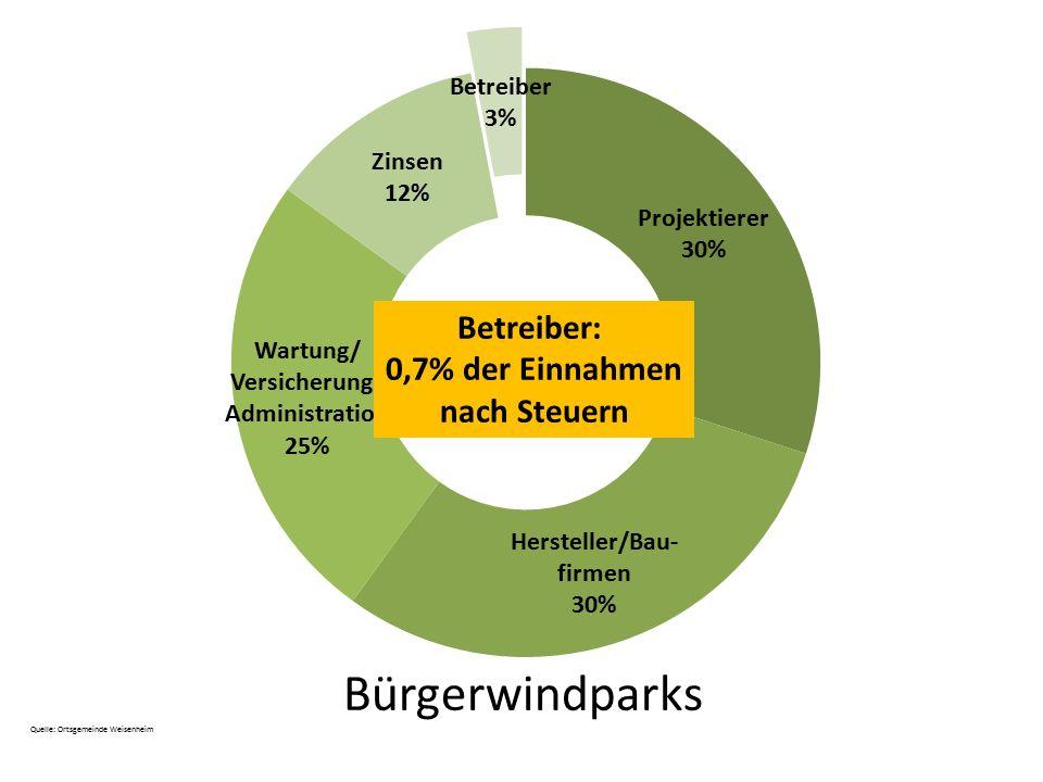 Bürgerwindparks Betreiber: 0,7% der Einnahmen nach Steuern