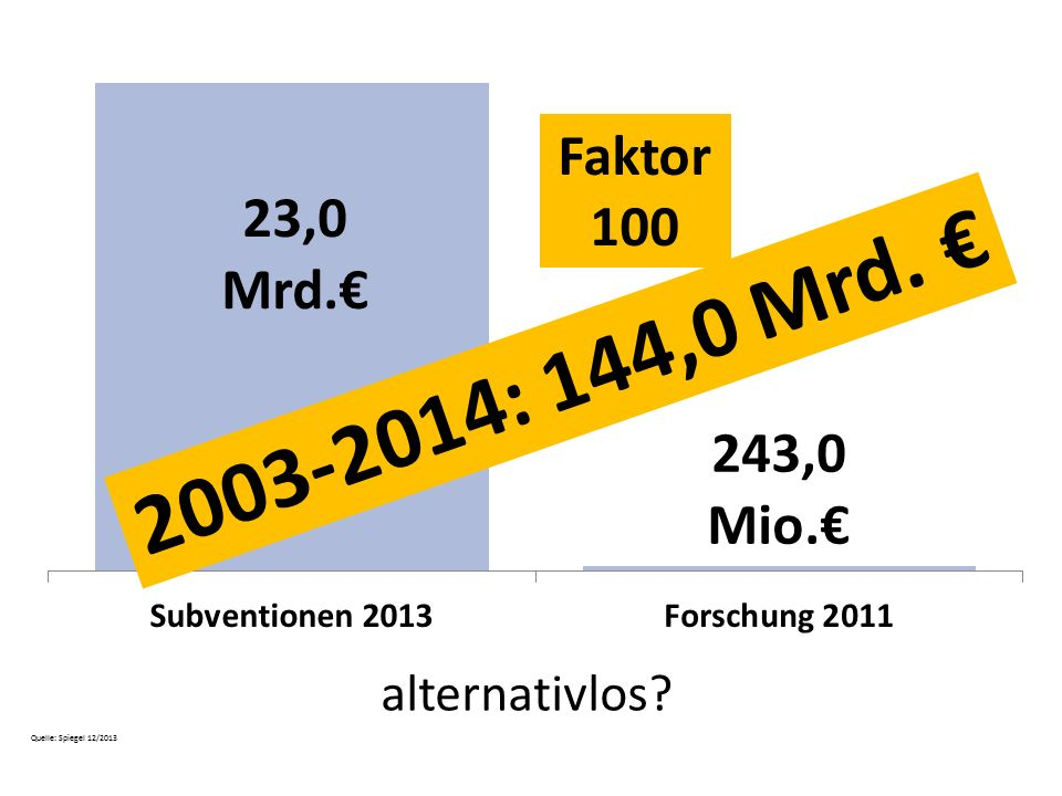 2003-2014: 144,0 Mrd. € Faktor 100 alternativlos