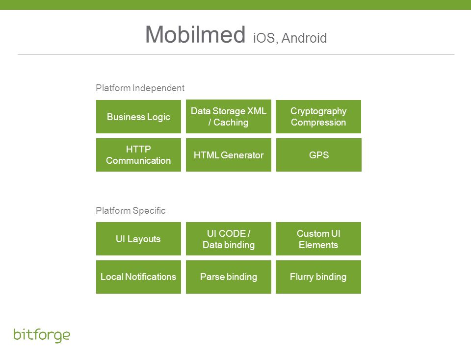 Mobilmed iOS, Android Platform Independent Business Logic