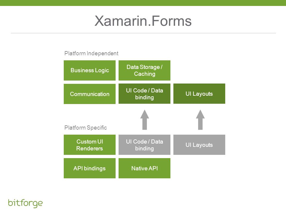 Xamarin.Forms Platform Independent Business Logic