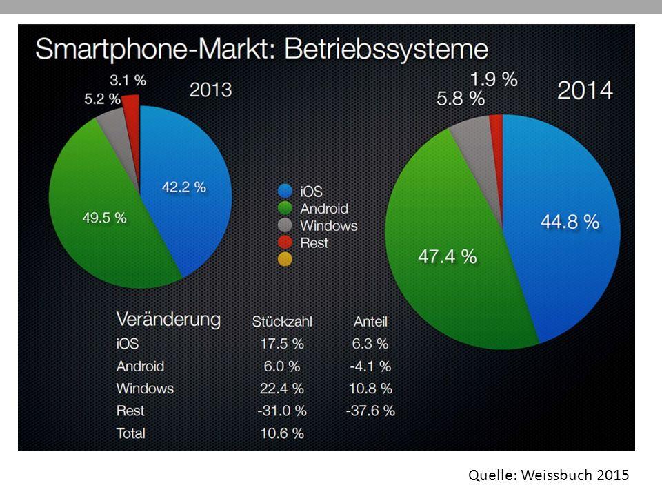 Quelle: Weissbuch 2015