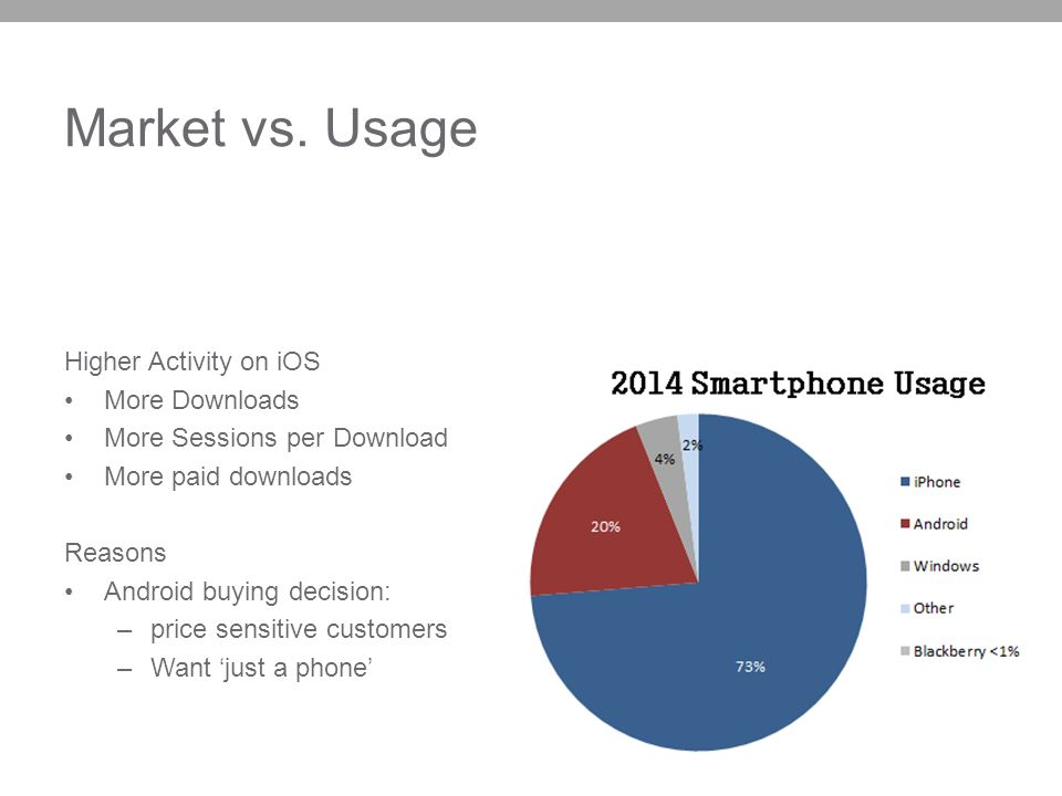 Market vs. Usage Higher Activity on iOS More Downloads