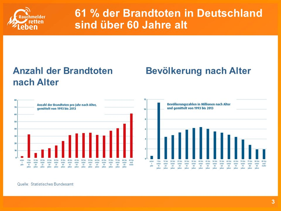 61 % der Brandtoten in Deutschland sind über 60 Jahre alt