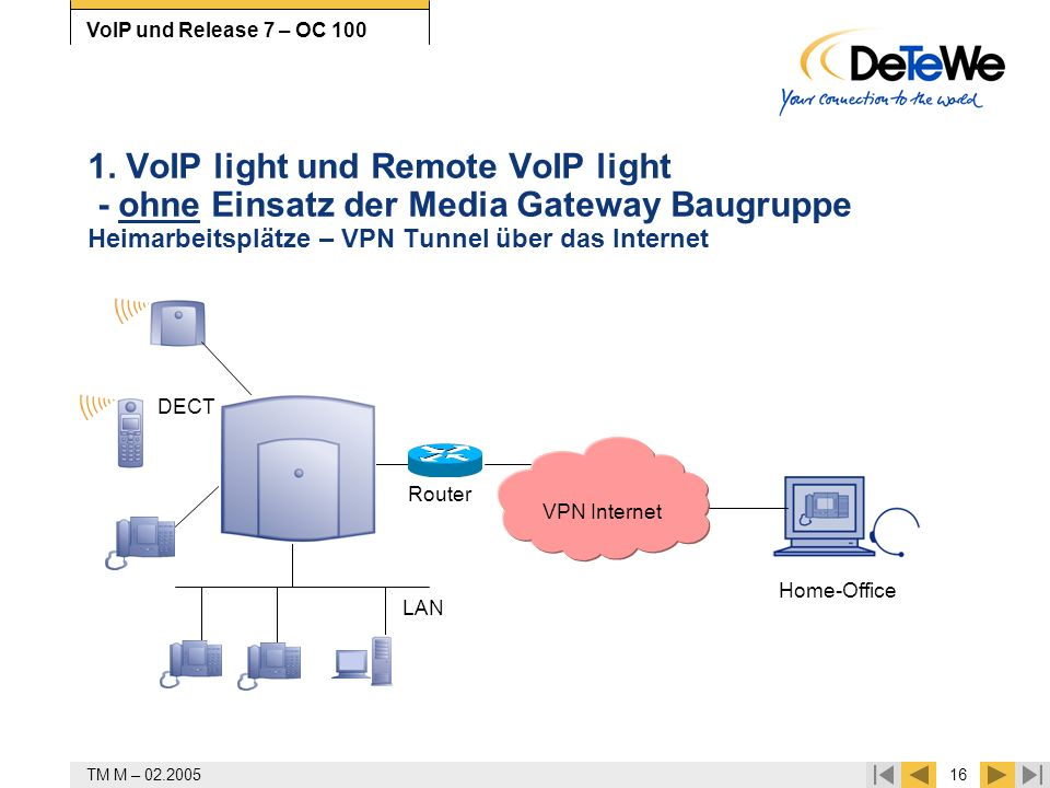 1. VoIP light und Remote VoIP light - ohne Einsatz der Media Gateway Baugruppe Heimarbeitsplätze – VPN Tunnel über das Internet
