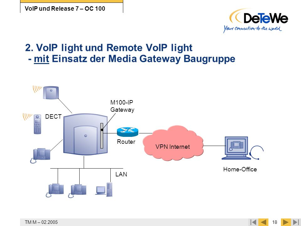 2. VoIP light und Remote VoIP light - mit Einsatz der Media Gateway Baugruppe