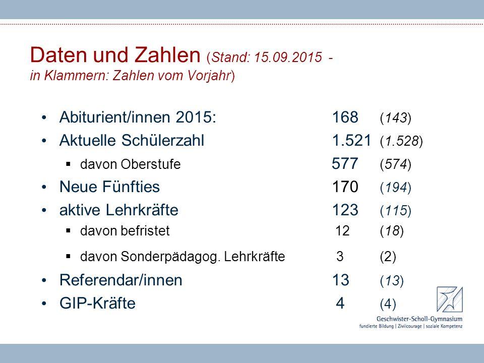 Daten und Zahlen (Stand: 15.09.2015 - in Klammern: Zahlen vom Vorjahr)