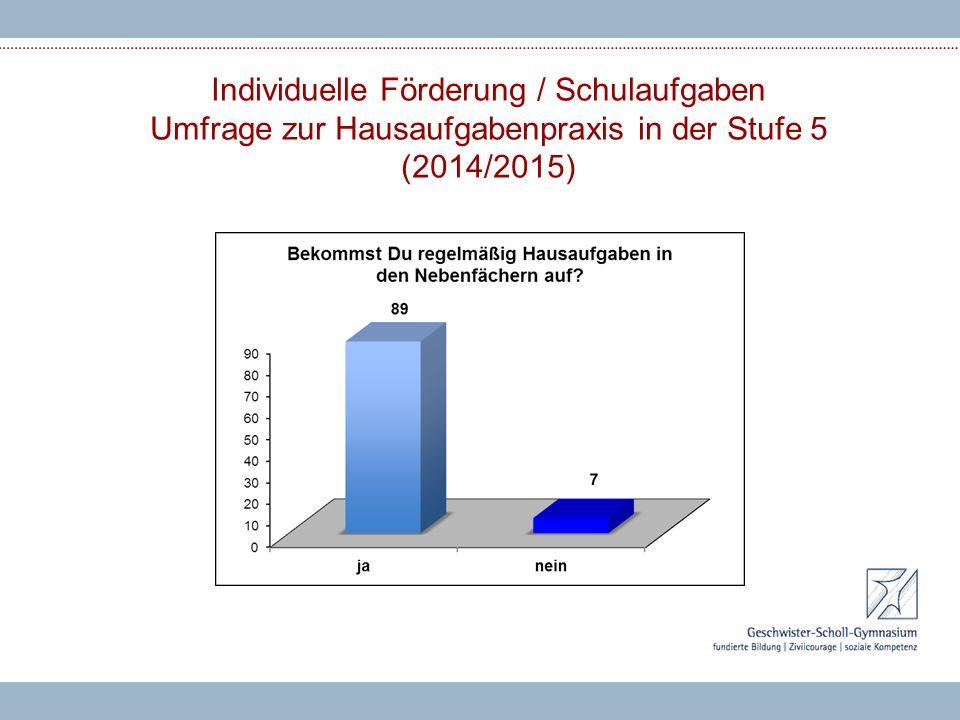 Individuelle Förderung / Schulaufgaben Umfrage zur Hausaufgabenpraxis in der Stufe 5 (2014/2015)