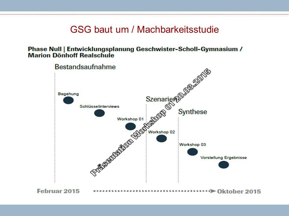 GSG baut um / Machbarkeitsstudie