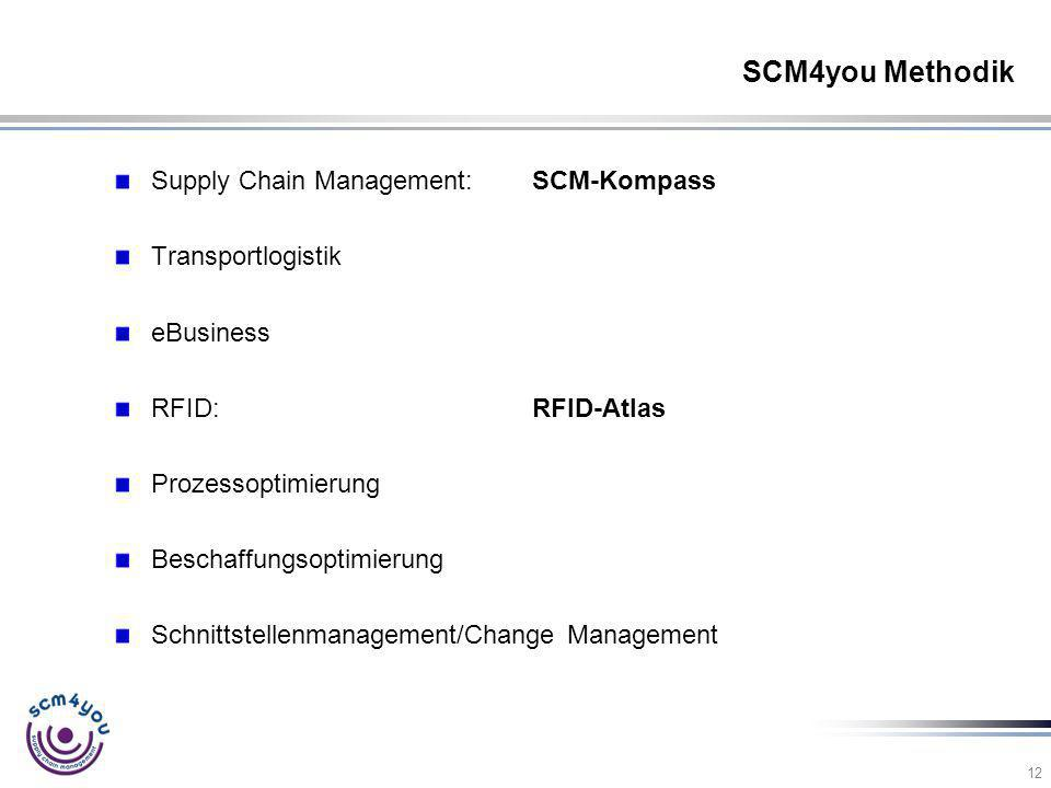 SCM4you Methodik Supply Chain Management: SCM-Kompass