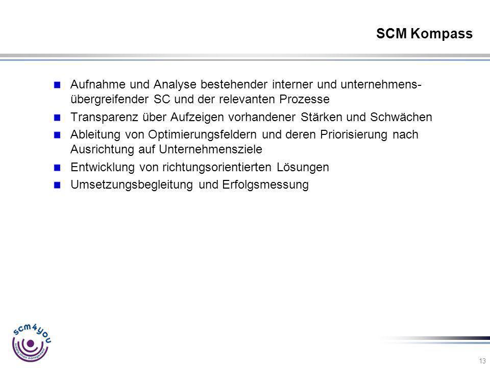 SCM Kompass Aufnahme und Analyse bestehender interner und unternehmens-übergreifender SC und der relevanten Prozesse.