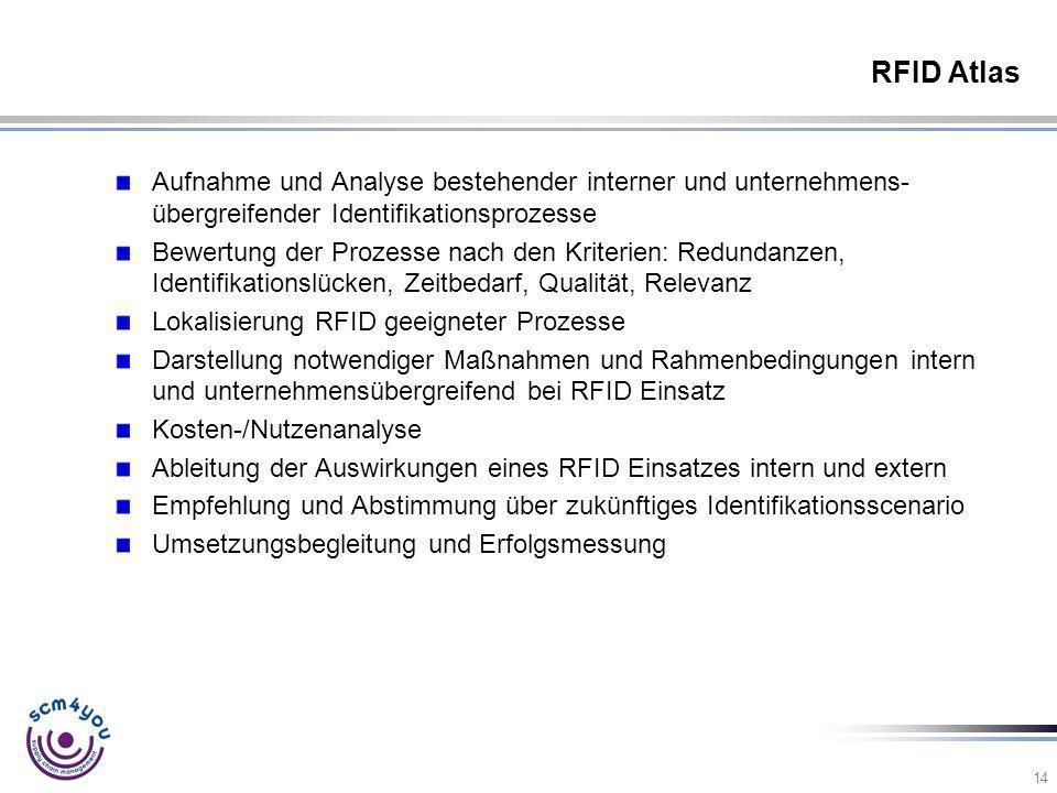 RFID Atlas Aufnahme und Analyse bestehender interner und unternehmens-übergreifender Identifikationsprozesse.
