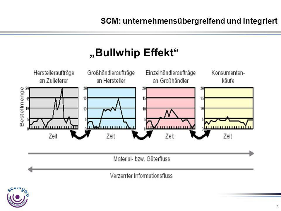 SCM: unternehmensübergreifend und integriert
