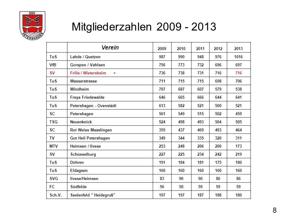 Mitgliederzahlen 2009 - 2013 8 Verein 2009 2010 2011 2012 2013 TuS