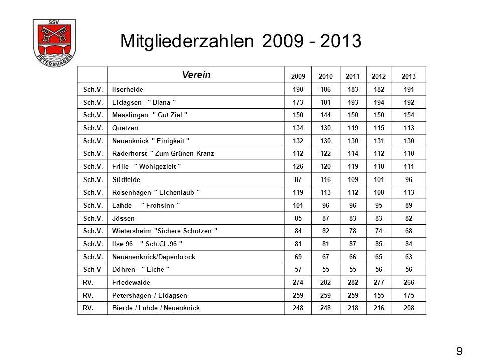 Mitgliederzahlen 2009 - 2013 9 Verein 2009 2010 2011 2012 2013 Sch.V.