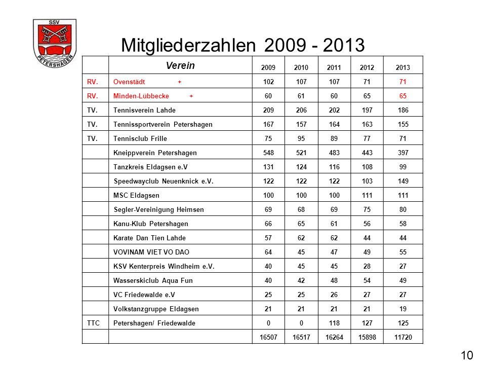 Mitgliederzahlen 2009 - 2013 10 Verein 2009 2010 2011 2012 2013 RV.