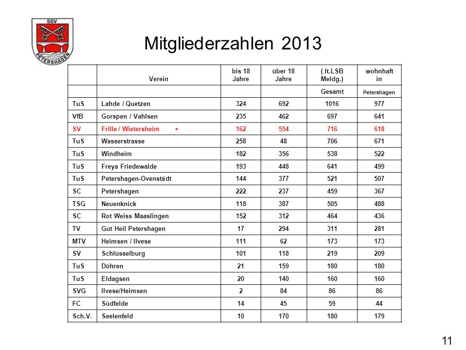 Mitgliederzahlen 2013 11 Verein bis 18 Jahre über 18 Jahre