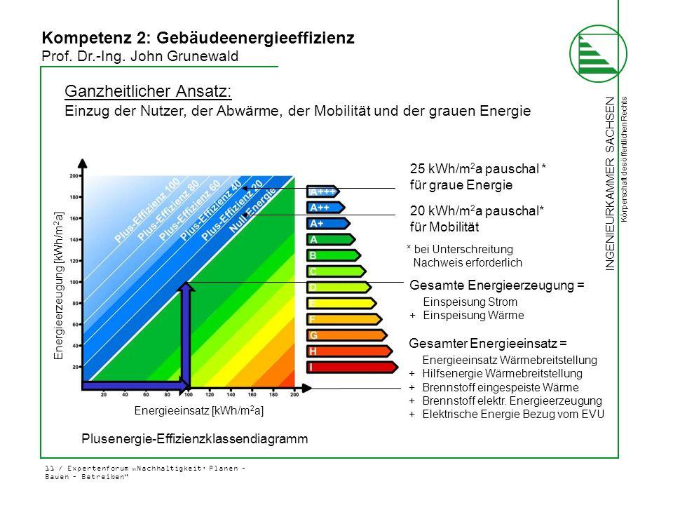 Folie 11 Kompetenz 2(2) Kompetenz 2: Gebäudeenergieeffizienz