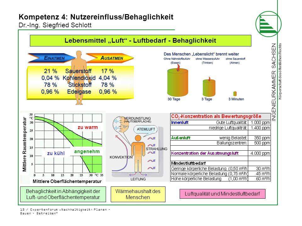 """Lebensmittel """"Luft - Luftbedarf - Behaglichkeit"""