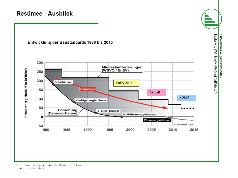 Folie 16 Resümee - Ausblick Entwicklung der Baustandards 1980 bis 2015