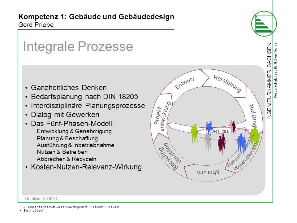 Integrale Prozesse Folie 4 Kompetenz 1(1)