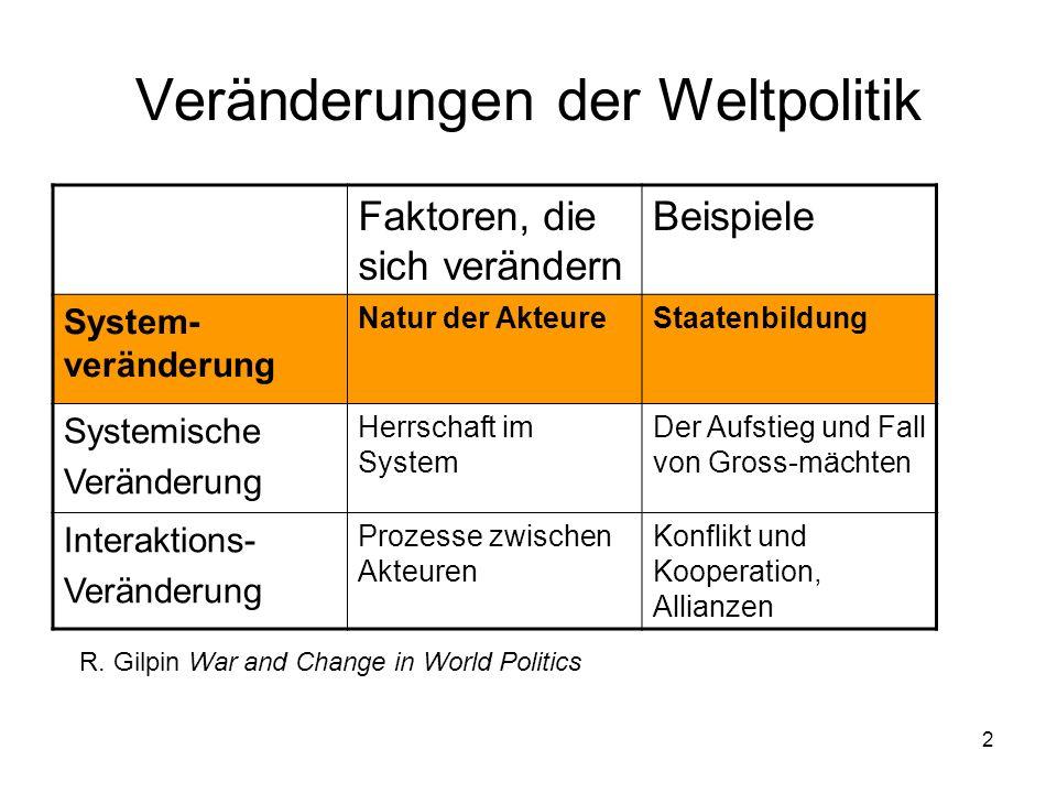 Veränderungen der Weltpolitik