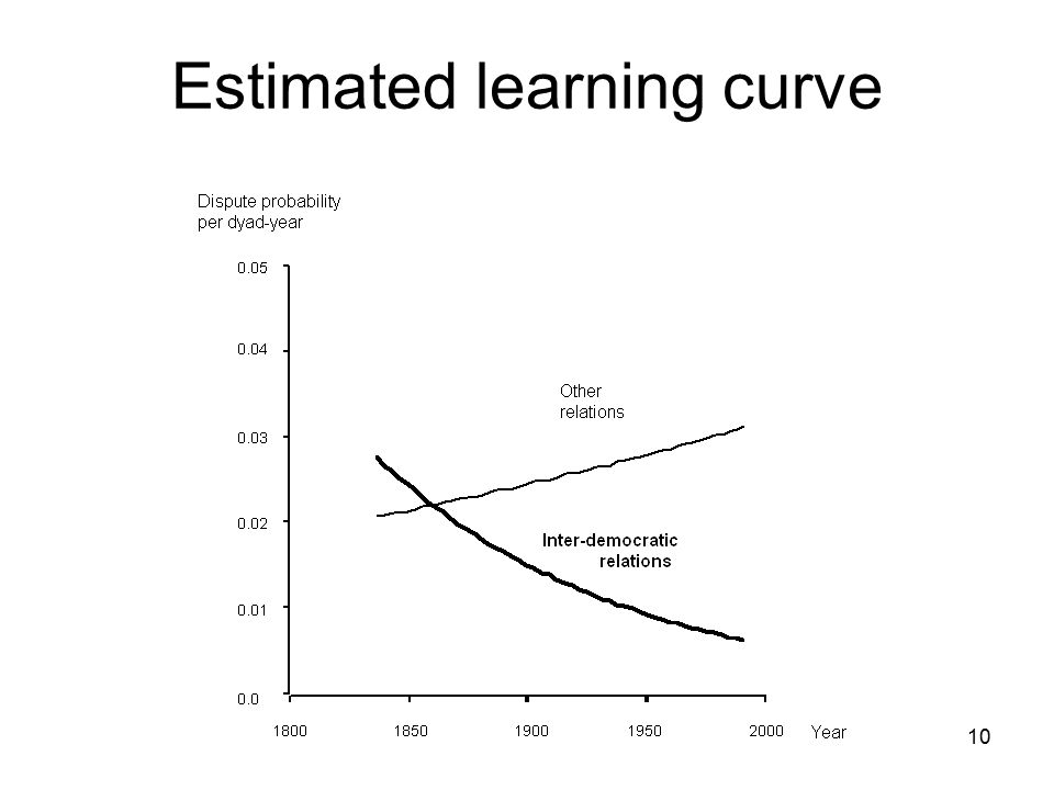 Estimated learning curve