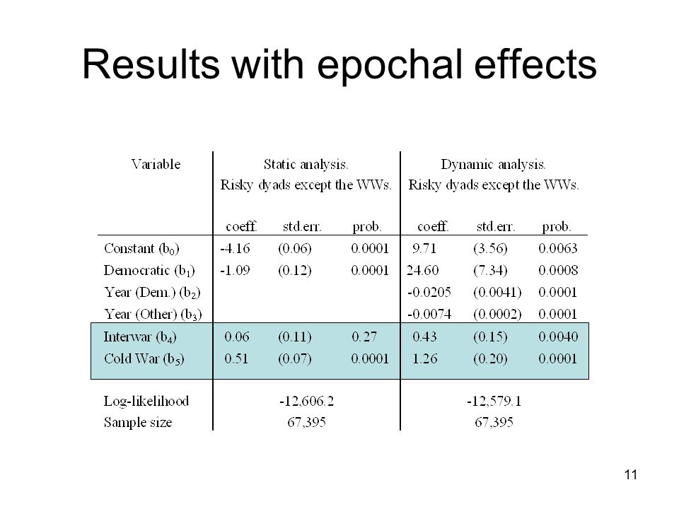 Results with epochal effects