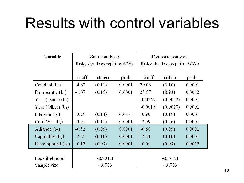 Results with control variables